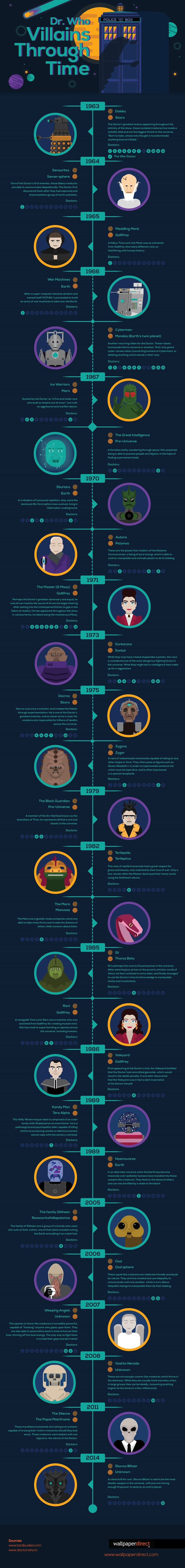 villains,doctor who,infographic