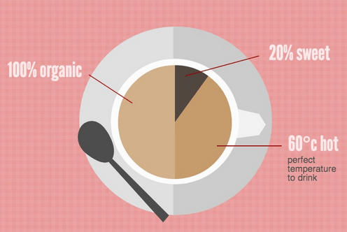 design fail of a pie chart that adds up to more than 100 percent