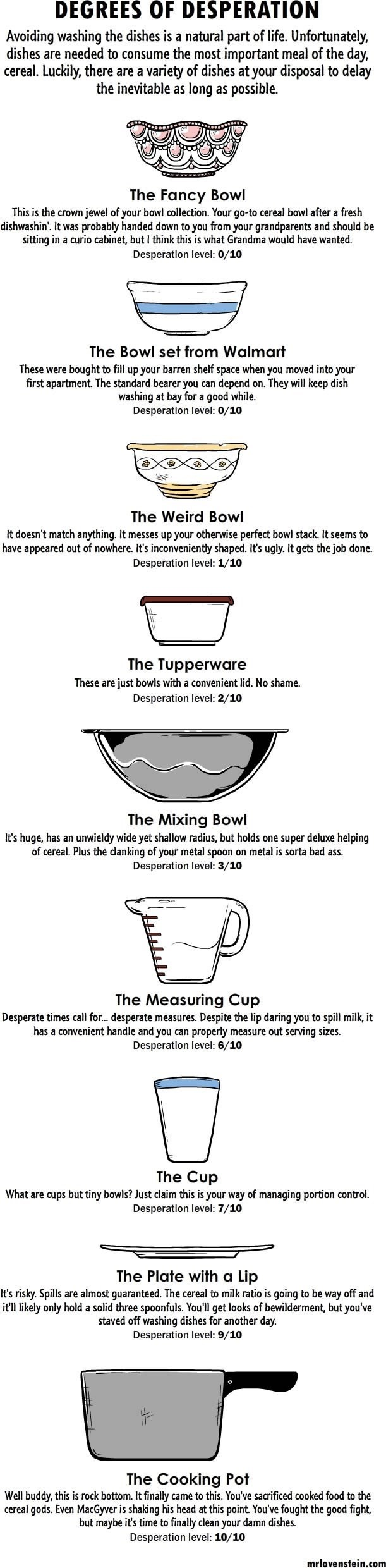 What Your Dishes Say About Your Desperation