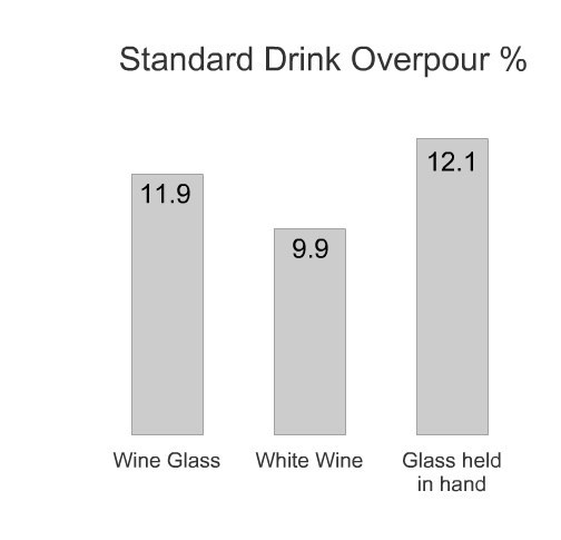 Standard Drink Overpour % 11.9 9.9 12.1