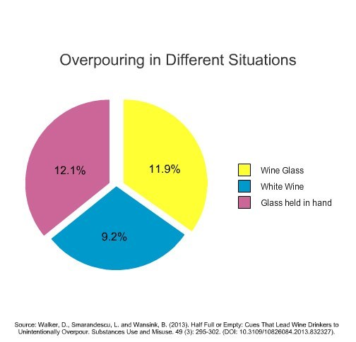 Overpouring in Different Situations 11.9% 9.2% 12.1% Source: Walker, D., Smarandescu, L. and Wansink, B. (2013). Half Full or Empty: Cues That Lead Wine Drinkers to Unintentionally Overpour. Substances Use and Misuse. 49 (3): 295-302. (DOI: 10.3109/10826084.2013.832327).