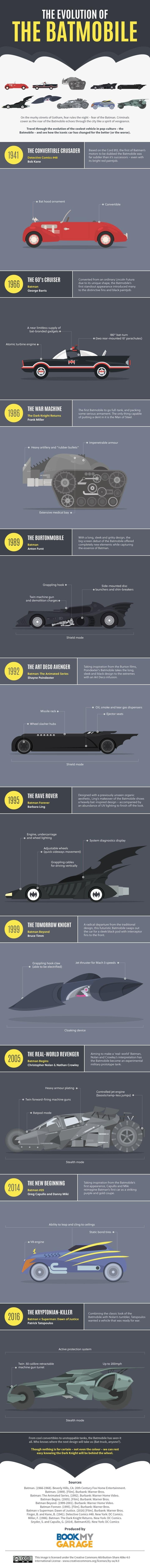 superheroes-batman-dc-infographic-batmobile