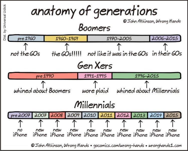 generations webcomics Each Generation Has Their Own Way of Marking Time