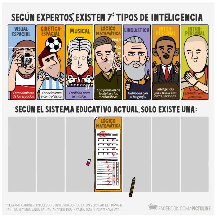 7 tipos de inteligencia