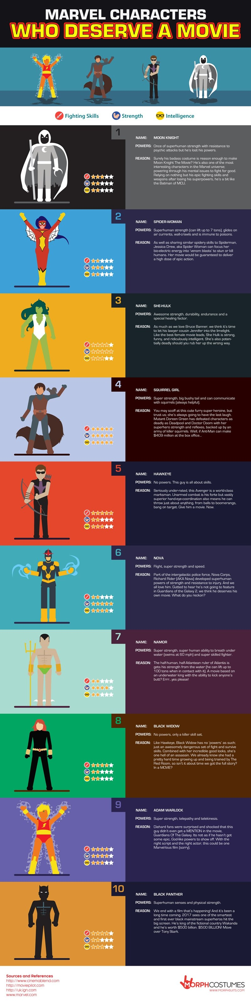 marvel superheroes infographic Marvel Superheroes That Deserve Their Own Movies