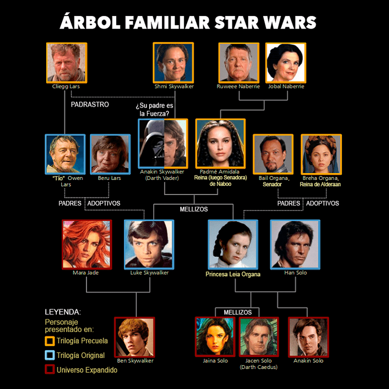 arbol familiar star wars