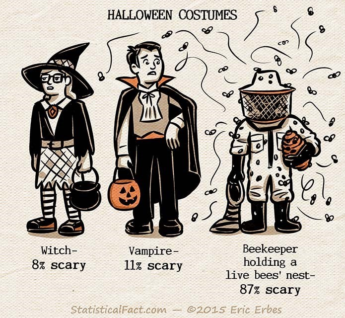 web comics halloween costume How to Bee the Scariest Guy at the Halloween Party