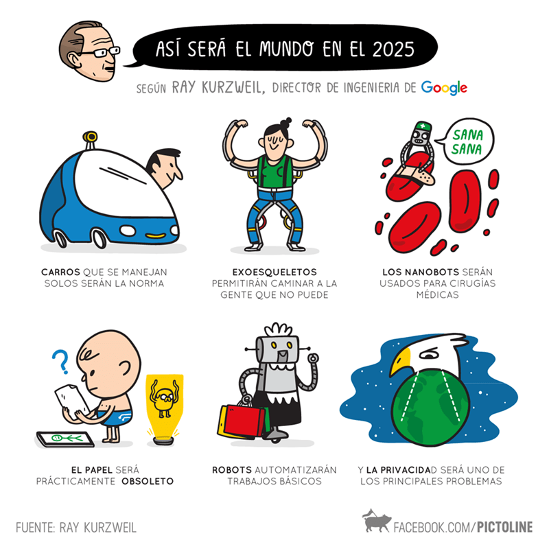 google ve el futuro