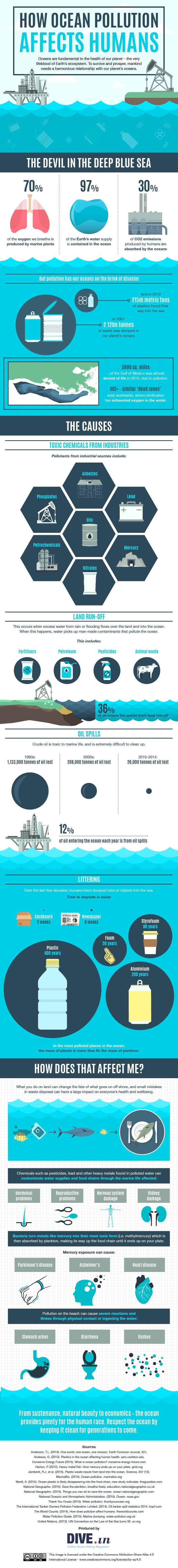 How ocean pollution affects humans