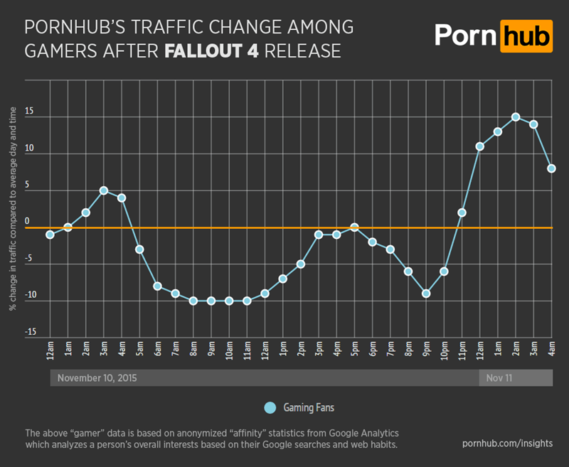 video game news pornhub traffic decline during release of fallout 4