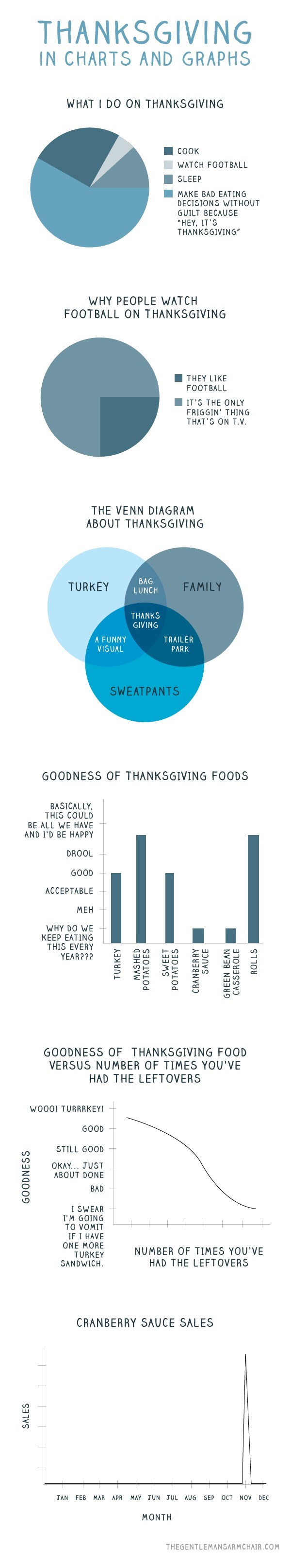 web comics graphs Thanksgiving Summed Up With Hard Data