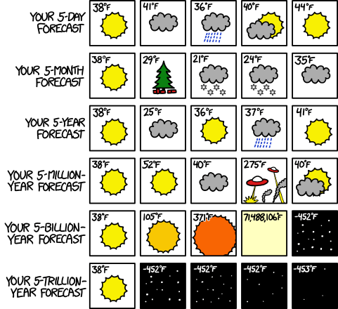 web comics weather Outlook Gets Bleaker the Further Ahead You Look