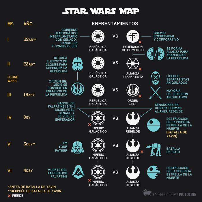 mapa star wars