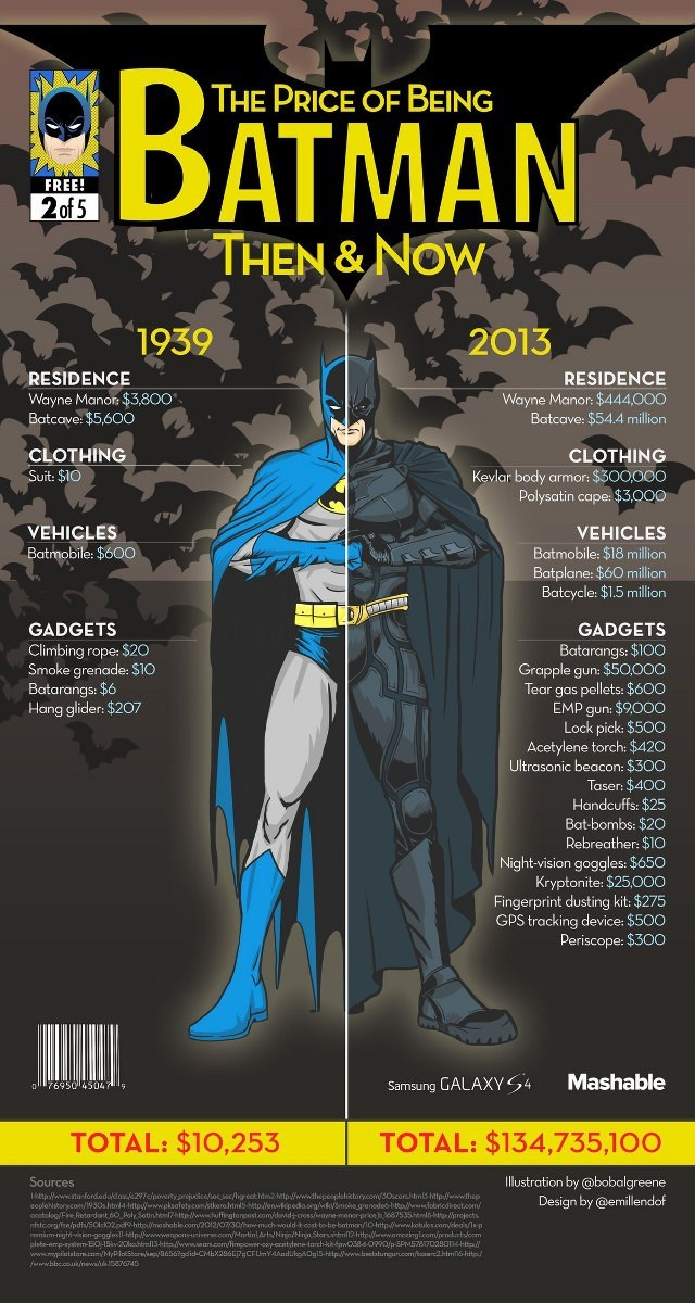 batman infographic Batman Vs. Inflation