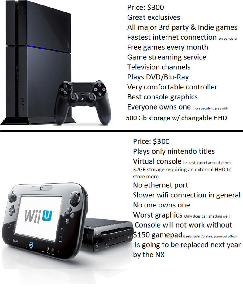 wii U,PlayStation 4