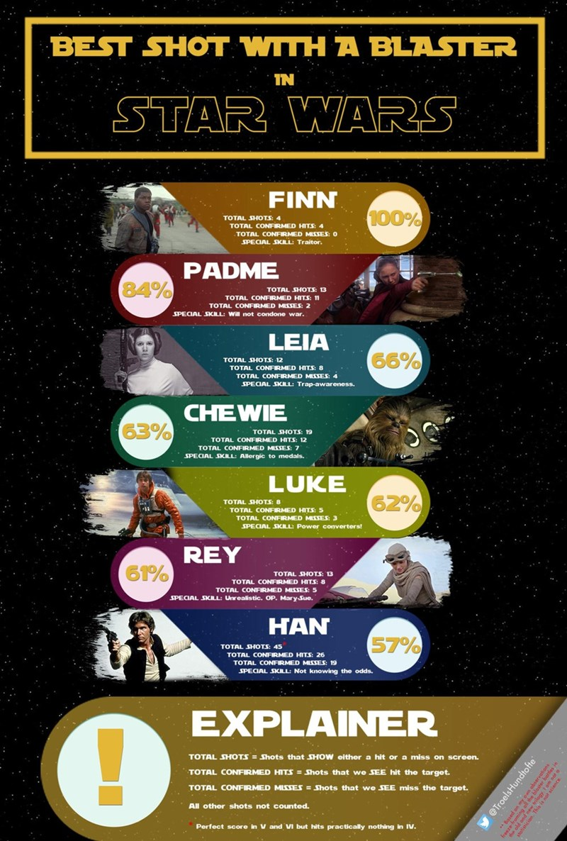 star wars blaster shot infographic han terrible shot