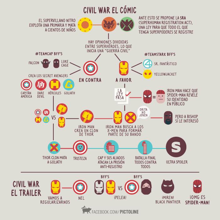 comic vs peli
