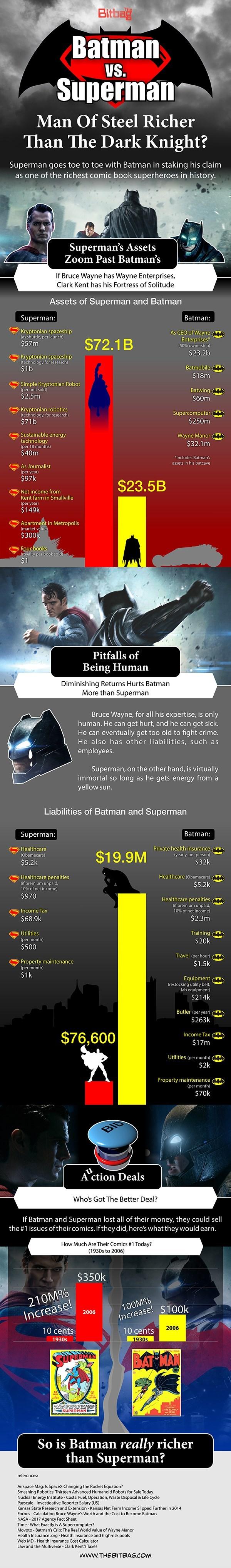 infographic batman superman money Apparently Superman Has More Money Than Batman?