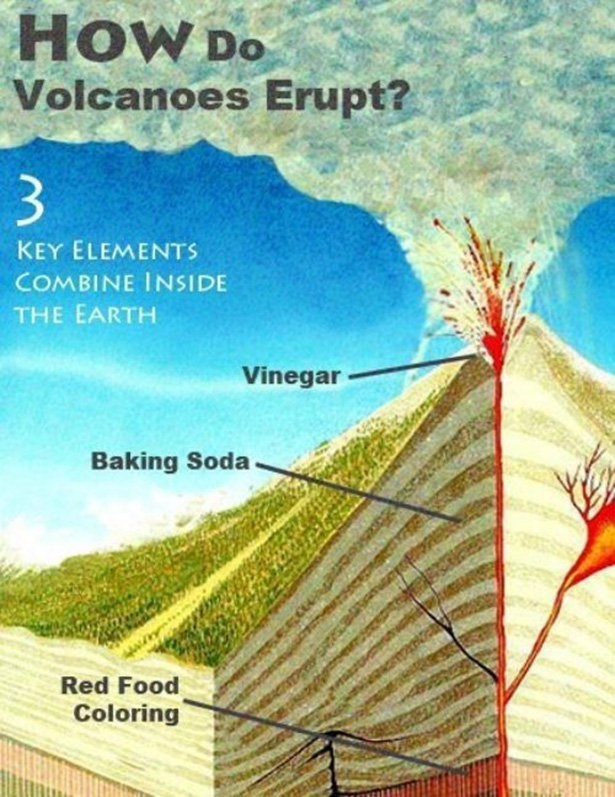 Text - HoW Do Volcanoes Erupt? 3 KEY ELEMENTS COMBINE INSIDE THE EARTH Vinegar Baking Soda Red Food Coloring