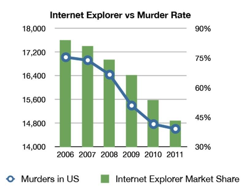 internet explorer graphs murder Coincidence?
