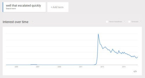"that escalated quickly graphs google Well.... ""That Escalated Quickly"" Escalated Quickly"