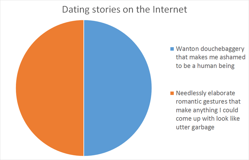 internet charts dating