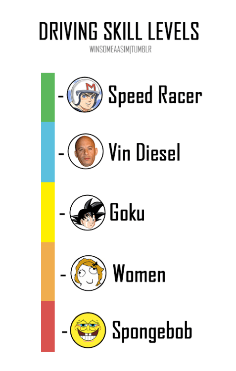 driving-skill-levels-split-up-by-various-anime-cartoon-characters