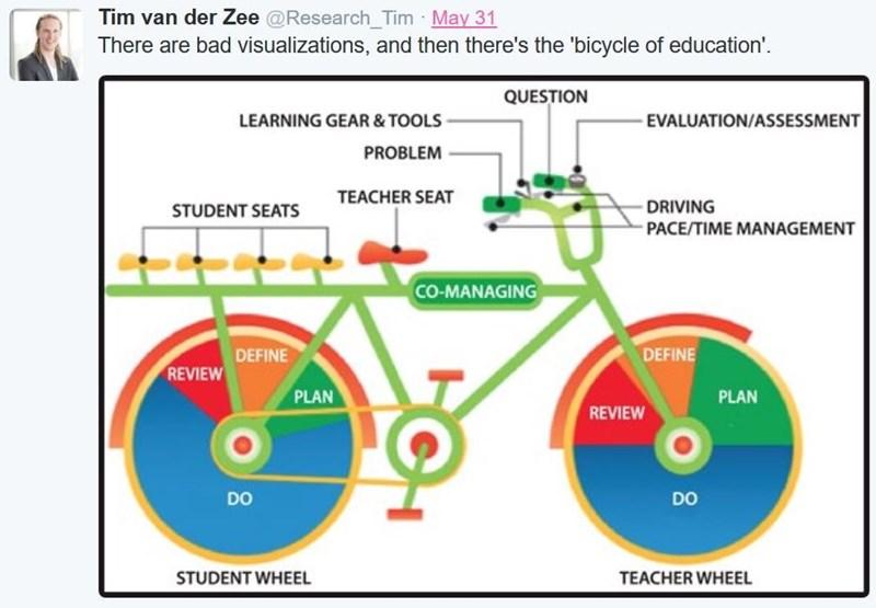 twitter FAIL charts education - 8806550784