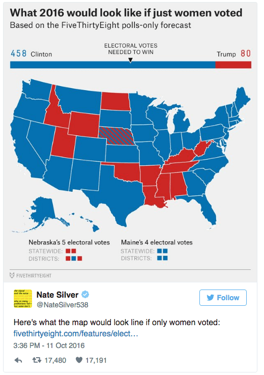World - What 2016 would look like if just women voted Based on the Five ThirtyEight polls-only forecast ELECTORAL VOTES NEEDED TO WIN 458 Clinton Trump 80 Maine's 4 electoral votes STATEWIDE Nebraska's 5 electoral votes STATEWIDE DISTRICTS: DISTRICTS: FIVETHIRTYEIGHT Nate Silver Follow @NateSilver538 Here's what the map would look line if only women voted: fivethirtyeight.com/features/elect... 3:36 PM -11 Oct 2016 t17,480 17,191