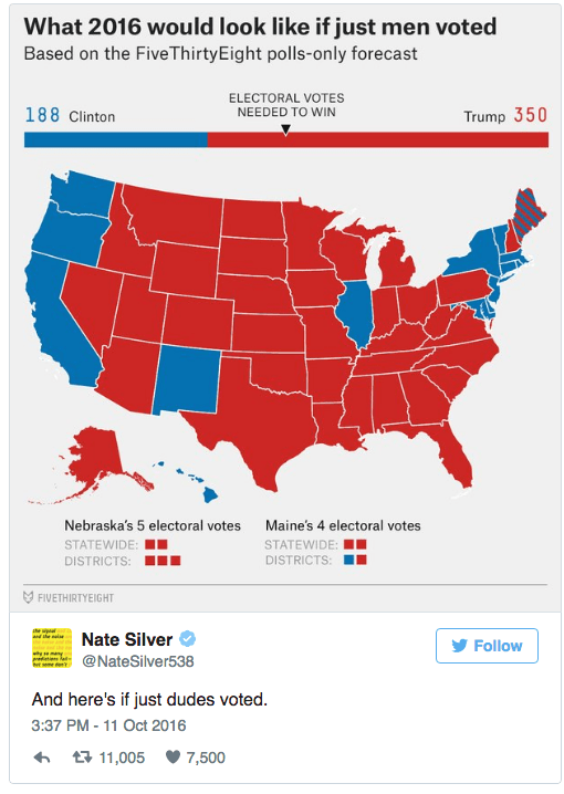 Map - What 2016 would look like if just men voted Based on the FiveThirtyEight polls-only forecast ELECTORAL VOTES NEEDED TO WIN 188 Clinton Trump 350 Nebraska's 5 electoral votes Maine's 4 electoral votes STATEWIDE: STATEWIDE: DISTRICTS: DISTRICTS: FIVETHIRTYEIGHT ade Nate Silver Follow w smany r@NateSilver538 And here's if just dudes voted. 3:37 PM -11 Oct 2016 t 11,005 7,500