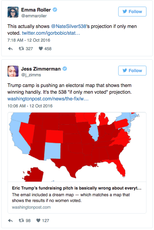 """Text - Emma Roller Follow @emmaroller This actually shows @NateSilver538's projection if only men voted. twitter.com/igorbobic/stat... 7:18 AM-12 Oct 2016 t 327 458 Jess Zimmerman Follow @j_zimms Trump camp is pushing an electoral map that shows them winning handily. It's the 538 """"if only men voted"""" projection washingtonpost.com/news/the-fix/w... 10:06 AM-12 Oct 2016 Eric Trump's fundraising pitch is basically wrong about everyt... The email included a dream map which matches a map that shows th"""