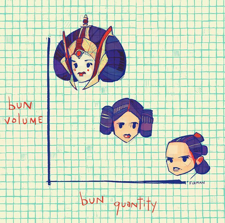 star wars buns graphs image