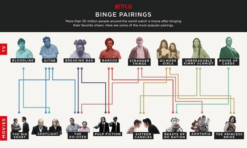 netflix study reveals binge watching stats and movie pairings