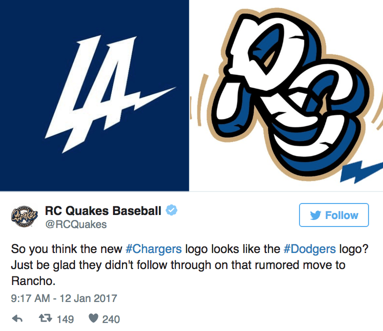 Text - RC Quakes Baseball Orges Follow @RCQuakes So you think the new #Chargers logo looks like the #Dodgers logo? Just be glad they didn't follow through on that rumored move to Rancho. 9:17 AM - 12 Jan 2017 t149 240