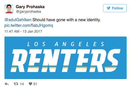 Text - Gary Prohaska @garyprohaska Follow @sdutGehlken Should have gone with a new identity pic.twitter.com/fiabJHgomq 11:47 AM - 13 Jan 2017 LOS ANGELES RENTERS 14 51