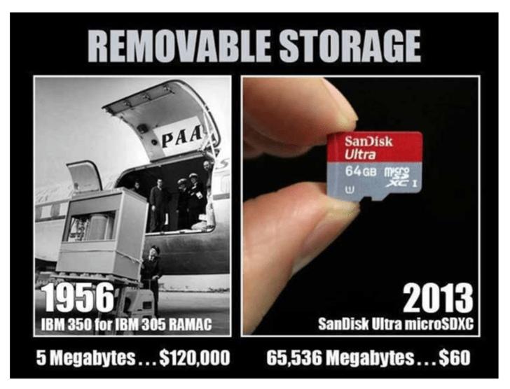Technology - REMOVABLE STORAGE PAA SanDisk Ultra 64 GB MSe XC1 2013 1956 SanDisk Ultra microSDXC IBM 350 for IBM 305 RAMAC 5 Megabytes... $120,000 65,536 Megabytes...$60