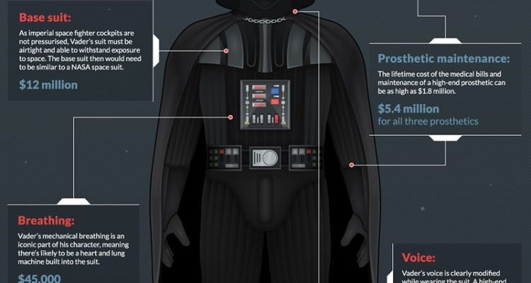Darth vader - Base suit: As imperial space fighter cockpits are not pressurised, Vader's suit must be airtight and able to withstand exposure to space. The base suit then would need to be similar to a NASA space suit. Prosthetic maintenance: The lifetime cost of the medical bills and maintenance of a high-end prosthetic can be as high as $1.8 million. $12 million $5.4 million for all three prosthetics Breathing: Vader's mechanical breathing is an iconic part of his character, meaning there's lik