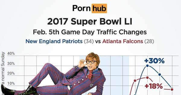 win pornhub releases superbowl stats