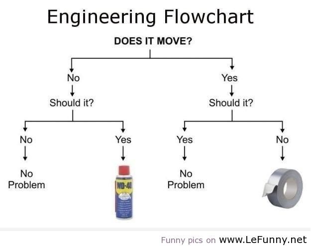 Text - Engineering Flowchart DOES IT MOVE? No Yes Should it? Should it? No Yes Yes No No No Problem Problem WD-4 Funny pics on Www.LeFunny.net