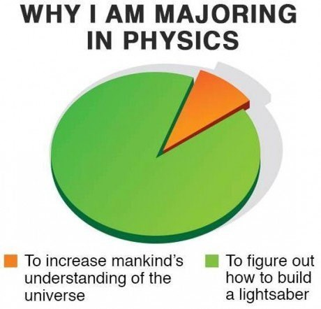 Diagram - WHY I AM MAJORING IN PHYSICS To increase mankind's To figure out how to build understanding of the universe a lightsaber