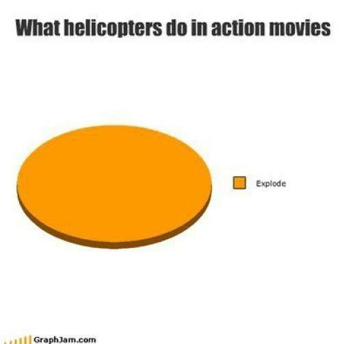 meme - Orange - What helicopters do in action movies Explode GraphJam.com