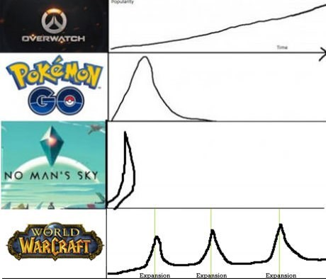 Funny geek graph of video games compared.