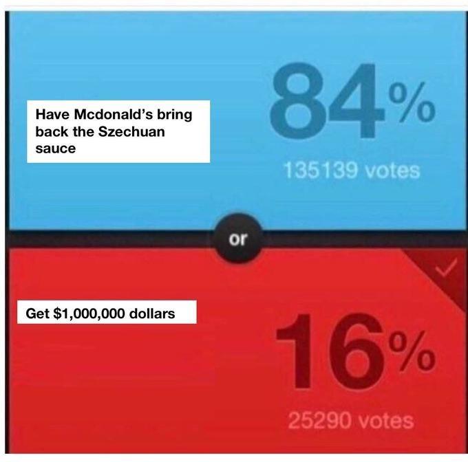 Text - 84% Have Mcdonald's bring back the Szechuan sauce 135139 votes or Get $1,000,000 dollars 16% 25290 votes