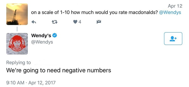 Text - Apr 12 on a scale of 1-10 how much would you rate macdonalds? @Wendys 4 Wendy's @Wendys Replying to We're going to need negative numbers 9:10 AM Apr 12, 2017