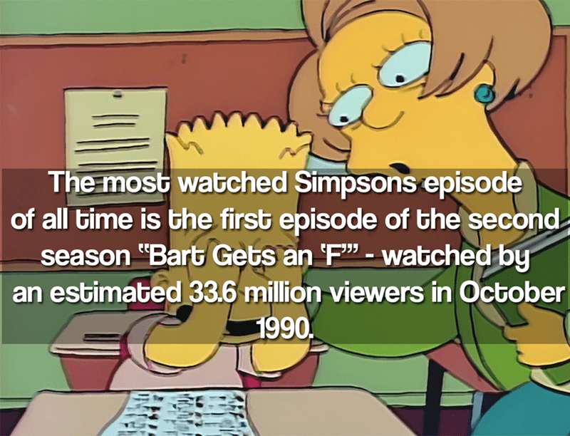 """Cartoon - The most watched Simpsons episode of all time is the first episode of the second. season """"Bart Gets an F""""-watched by an estimated 33.6 million viewers in October 1990"""