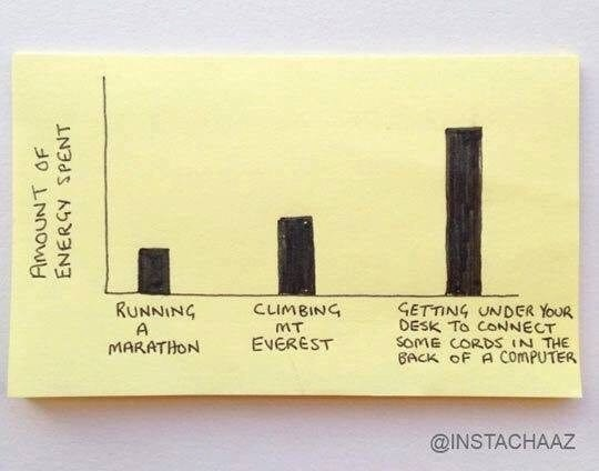 Funny Post-It meme about the amount of energy it takes to do things, with the ultimate being getting under your desk to connect some cords.