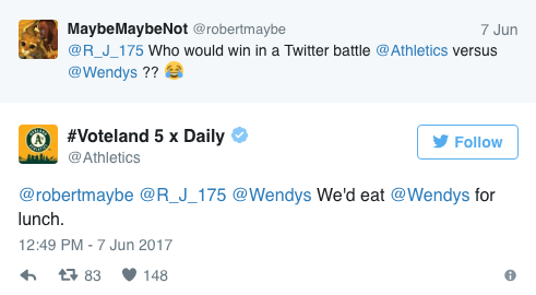 Text - MaybeMaybeNot @robertmaybe 7 Jun @R_J_175 Who would win in a Twitter battle @Athletics versus @Wendys ?? #Voteland 5 x Daily Follow @Athletics @robertmaybe @R_J_175 @Wendys We'd eat @Wendys for lunch 12:49 PM -7 Jun 2017 t 83 148