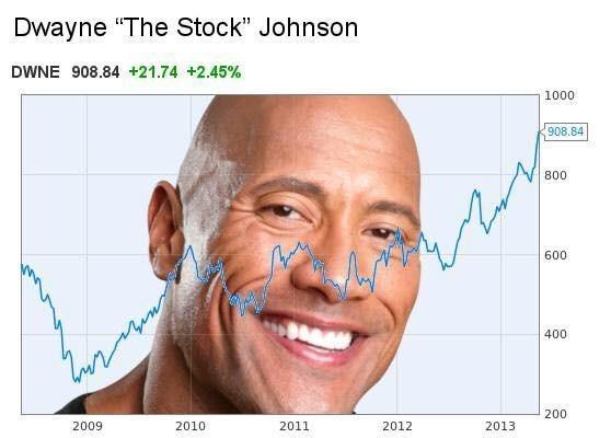 "Face - Dwayne ""The Stock"" Johnson DWNE 908.84 +21.74 +2.45% 1000 908.84 800 600 400 200 2009 2010 2011 2012 2013"