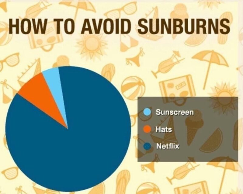 Funny meme about how to avoid sunburns, 3 categories in the chart: hats, sunscreen, and netflix.
