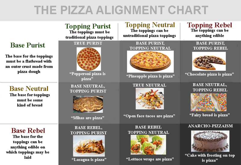 Dungeons and dragons alignment chart applied to pizza.